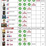 Planning & Avancement de Nuts Publishing France
