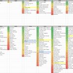 Analyse des 300 meilleurs jeux de BGG, ventilée par année